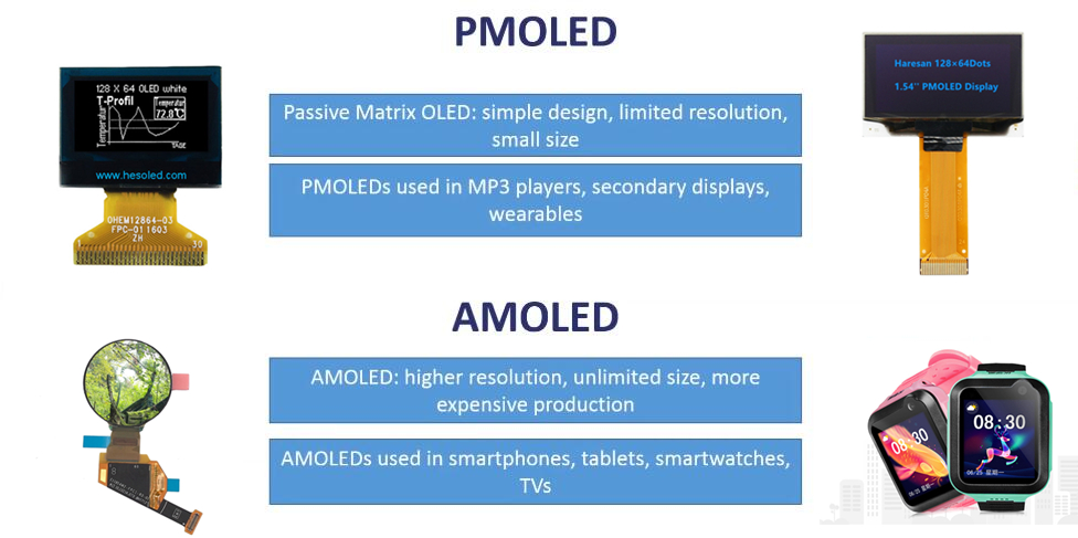AMOLED VS PMOLED